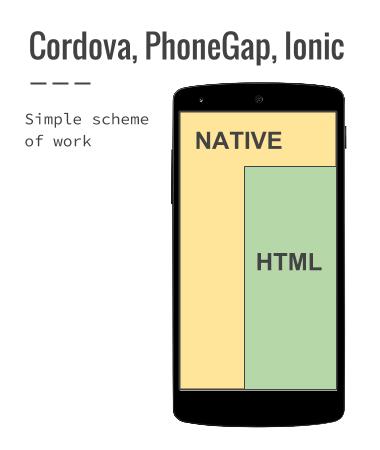 cordova phonegap ionic